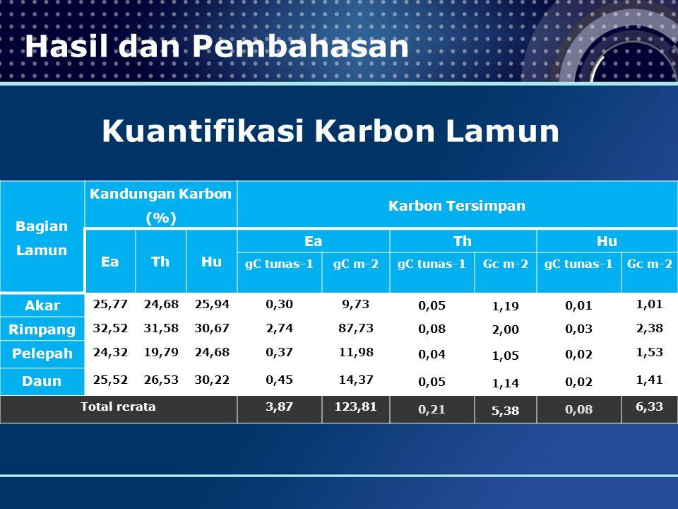 Hasil dan Pembahasan Kuantifikasi Karbon Lamun Bagian Lamun Kandungan Karbon (%) Karbon Tersimpan EaThHu EaThHu gC tunas-1gC m-2 gC tunas-1 Gc m-2gC t