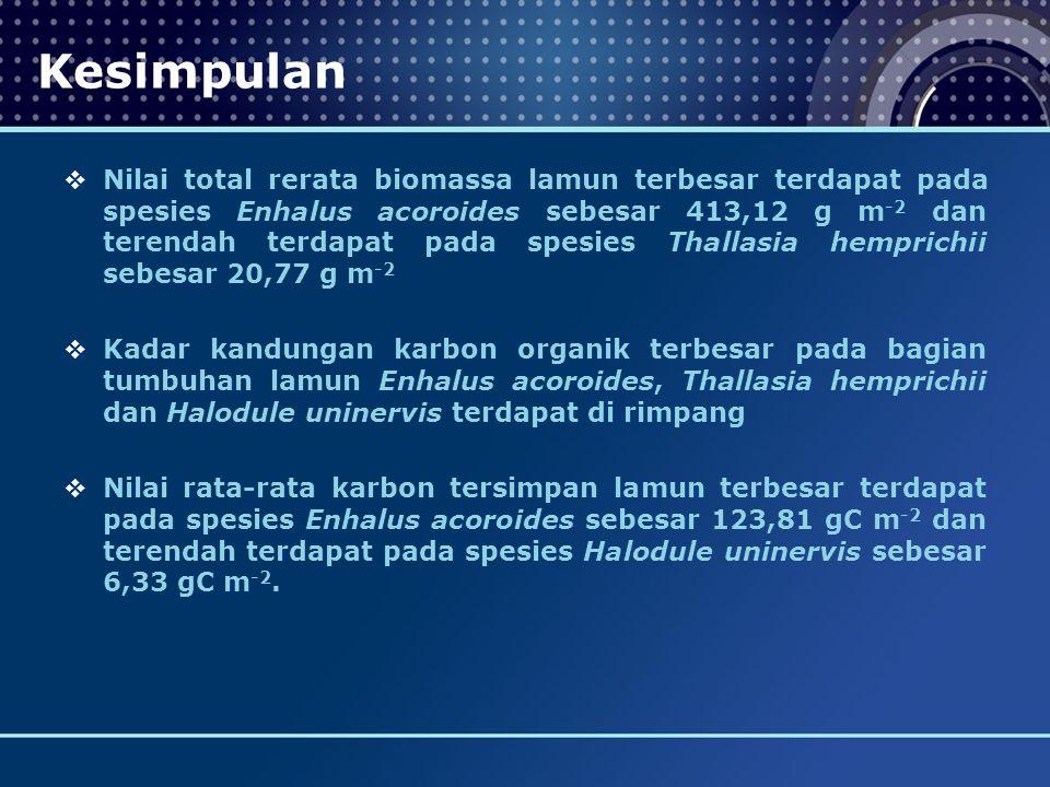 Kesimpulan  Nilai total rerata biomassa lamun terbesar terdapat pada spesies Enhalus acoroides sebesar 413,12 g m -2 dan terendah terdapat pada spesies Thallasia hemprichii sebesar 20,77 g m -2  Kadar kandungan karbon organik terbesar pada bagian tumbuhan lamun Enhalus acoroides, Thallasia hemprichii dan Halodule uninervis terdapat di rimpang  Nilai rata-rata karbon tersimpan lamun terbesar terdapat pada spesies Enhalus acoroides sebesar 123,81 gC m -2 dan terendah terdapat pada spesies Halodule uninervis sebesar 6,33 gC m -2.