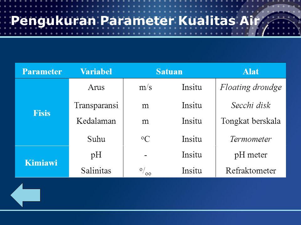 Pengukuran Parameter Kualitas Air ParameterVariabelSatuanAlat Fisis Arusm/sInsituFloating droudge TransparansimInsituSecchi disk KedalamanmInsituTongkat berskala Suhu oCoCInsituTermometer Kimiawi pH-InsitupH meter Salinitas o / oo InsituRefraktometer
