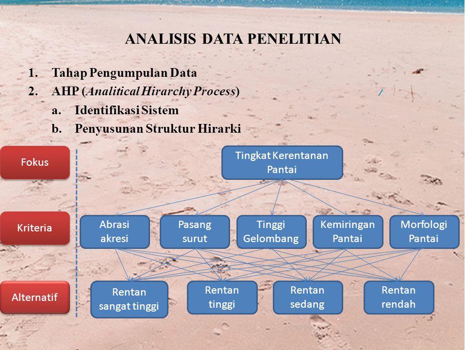ANALISIS DATA PENELITIAN 1.Tahap Pengumpulan Data 2.AHP (Analitical Hirarchy Process) a.