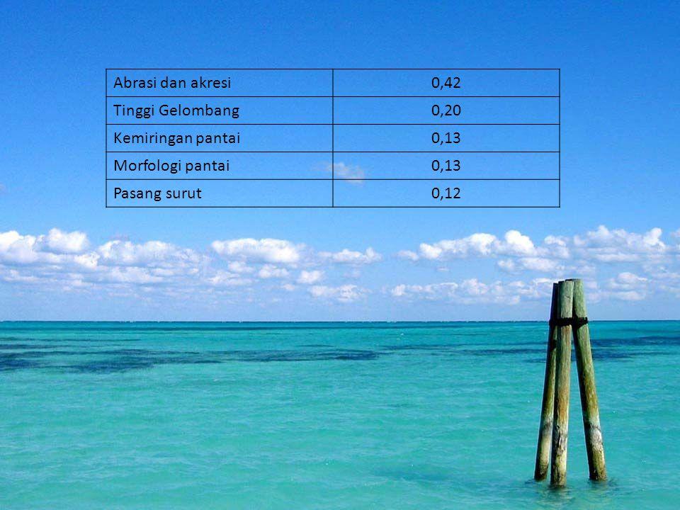 Abrasi dan akresi0,42 Tinggi Gelombang0,20 Kemiringan pantai0,13 Morfologi pantai0,13 Pasang surut0,12