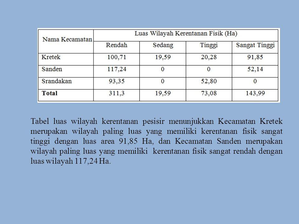 Tabel luas wilayah kerentanan pesisir menunjukkan Kecamatan Kretek merupakan wilayah paling luas yang memiliki kerentanan fisik sangat tinggi dengan luas area 91,85 Ha, dan Kecamatan Sanden merupakan wilayah paling luas yang memiliki kerentanan fisik sangat rendah dengan luas wilayah 117,24 Ha.
