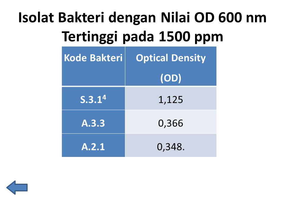 Isolat Bakteri dengan Nilai OD 600 nm Tertinggi pada 1500 ppm Kode Bakteri Optical Density (OD) S.3.1 4 1,125 A.3.30,366 A.2.10,348.