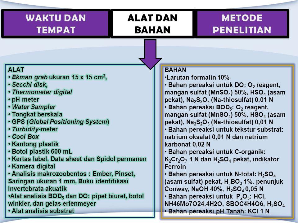 BAHAN Larutan formalin 10% Bahan pereaksi untuk DO: O 2 reagent, mangan sulfat (MnSO 4 ) 50%, HSO 4 (asam pekat), Na 2 S 2 O 3 (Na-thiosulfat) 0,01 N