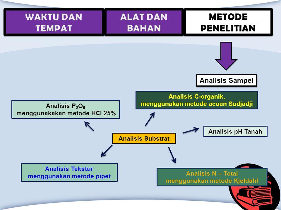 Analisis C-organik, menggunakan metode acuan Sudjadji Analisis N – Total menggunakan metode Kjeldahl Analisis Tekstur menggunakan metode pipet Analisi