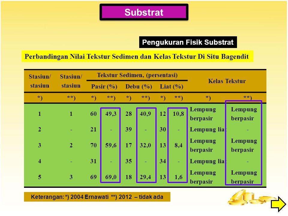 Pengukuran Fisik Substrat Stasiun/ stasiun Tekstur Sedimen, (persentasi) Kelas Tekstur Pasir (%)Debu (%)Liat (%) *)**)*)**)*)**)*)**)*)**) 116049,3284