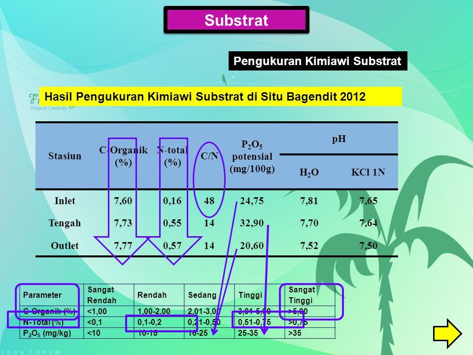 Stasiun C-Organik (%) N-total (%) C/N P 2 O 5 potensial (mg/100g) pH H2OH2OKCl 1N Inlet7,600,164824,757,817,65 Tengah7,730,551432,907,707,64 Outlet7,7
