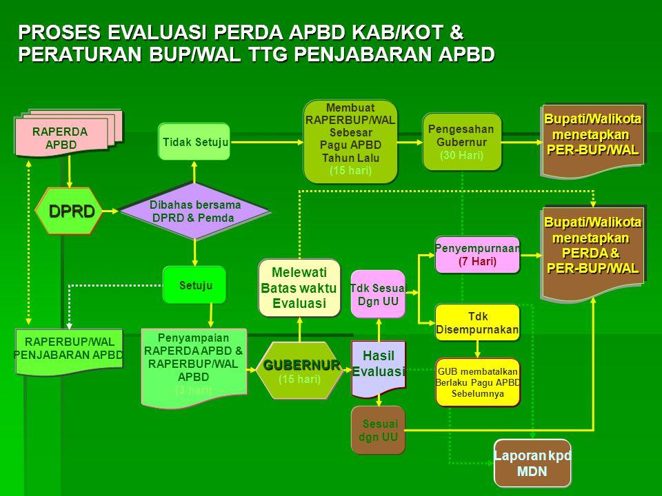 DPRD DPRD Dibahas bersama DPRD & Pemda Penyampaian RAPERDA APBD & RAPERBUP/WAL APBD (3 hari) Membuat RAPERBUP/WAL Sebesar Pagu APBD Tahun Lalu (15 hari) Pengesahan Gubernur (30 Hari) Hasil Evaluasi Sesuai dgn UU Tdk Disempurnakan GUB membatalkan Berlaku Pagu APBD Sebelumnya Bupati/WalikotamenetapkanPER-BUP/WAL PROSES EVALUASI PERDA APBD KAB/KOT & PERATURAN BUP/WAL TTG PENJABARAN APBD Setuju RAPERDA APBD RAPERBUP/WAL PENJABARAN APBD Bupati/Walikotamenetapkan PERDA & PER-BUP/WAL Tdk Sesuai Dgn UU Penyempurnaan (7 Hari) Melewati Batas waktu Evaluasi Laporan kpd MDN GUBERNUR (15 hari) Tidak Setuju