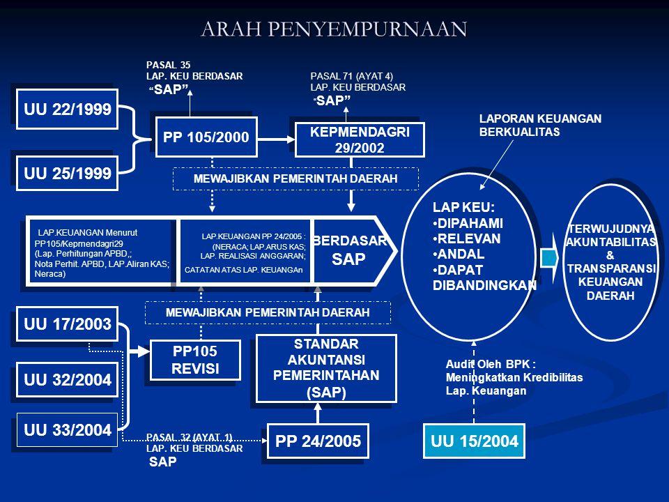 Reformasi Akuntansi (accounting reform) 1.Pemerintah menerbitkan Standar Akuntansi Pemerintahan (SAP) melalui PP No.