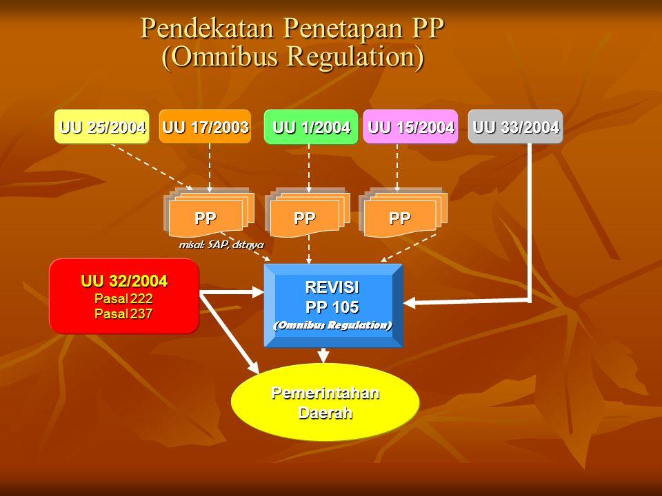 Pendekatan Penetapan PP (Omnibus Regulation) UU 17/2003 UU 1/2004 UU 15/2004 UU 25/2004 UU 33/2004 PPPPPP UU 32/2004 Pasal 222 Pasal 237 PemerintahanDaerah misal: SAP, dstnya REVISI PP 105 (Omnibus Regulation)