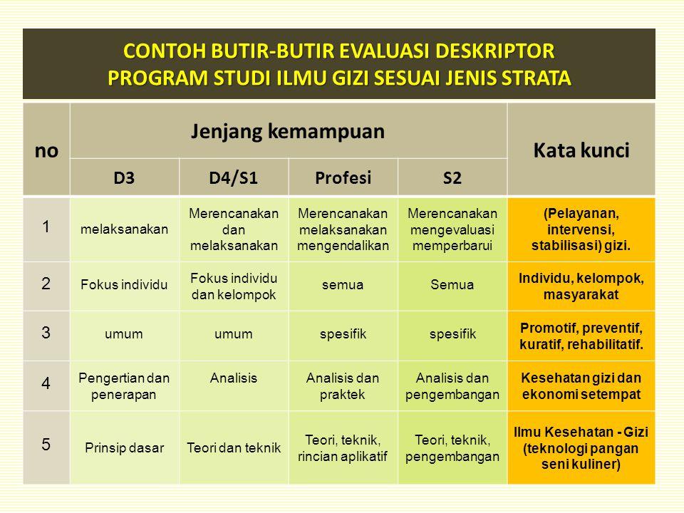 CONTOH BUTIR-BUTIR EVALUASI DESKRIPTOR PROGRAM STUDI ILMU GIZI SESUAI JENIS STRATA no Jenjang kemampuan Kata kunci D3D4/S1ProfesiS2 1 melaksanakan Mer
