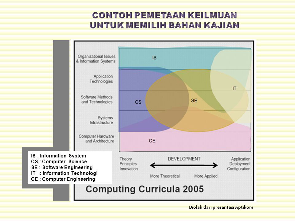 IS : Information System CS : Computer Science SE : Software Engineering IT : Information Technologi CE : Computer Engineering Diolah dari presentasi A