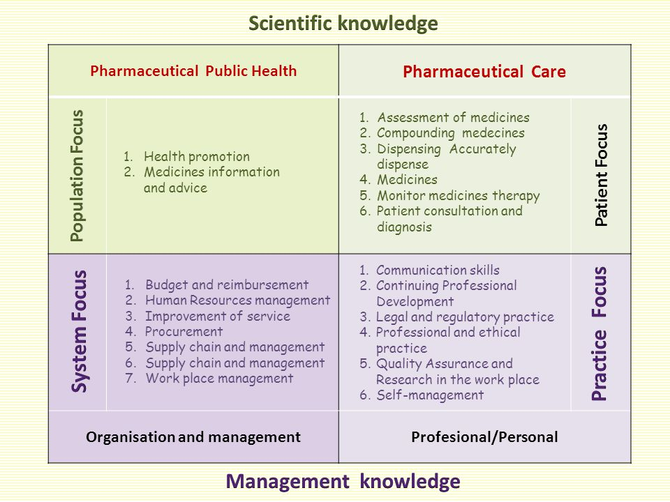 Pharmaceutical Public Health Pharmaceutical Care Organisation and managementProfesional/Personal Patient Focus 1.Health promotion 2.Medicines informat