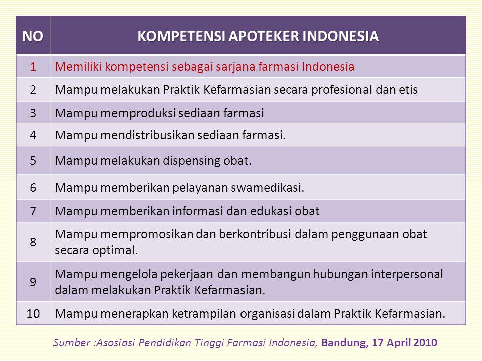 NO KOMPETENSI APOTEKER INDONESIA 1Memiliki kompetensi sebagai sarjana farmasi Indonesia 2Mampu melakukan Praktik Kefarmasian secara profesional dan etis 3Mampu memproduksi sediaan farmasi 4Mampu mendistribusikan sediaan farmasi.