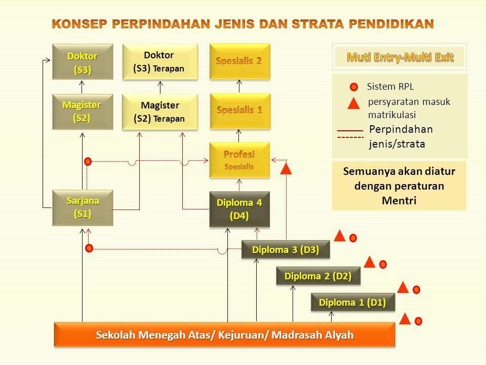 Sarjana (S1) Sekolah Menegah Atas/ Kejuruan/ Madrasah Alyah Magister (S2) Doktor (S3) Magister (S2) Terapan Doktor (S3) Terapan Diploma 1 (D1) Diploma