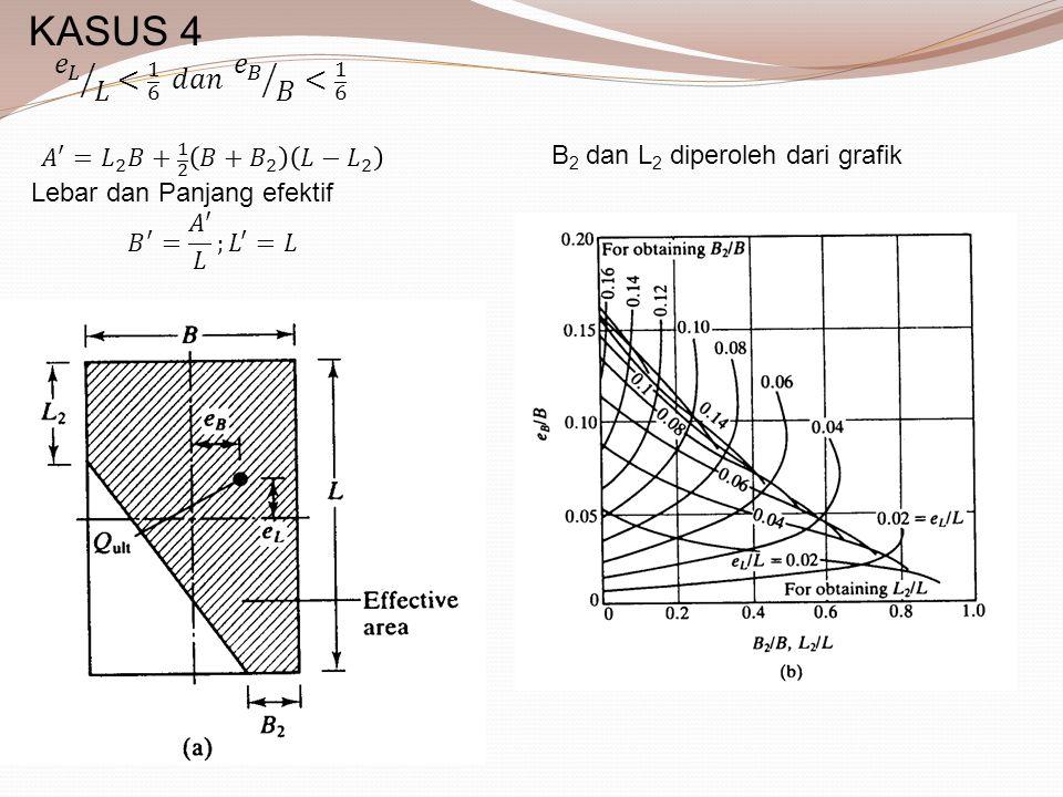 B 2 dan L 2 diperoleh dari grafik