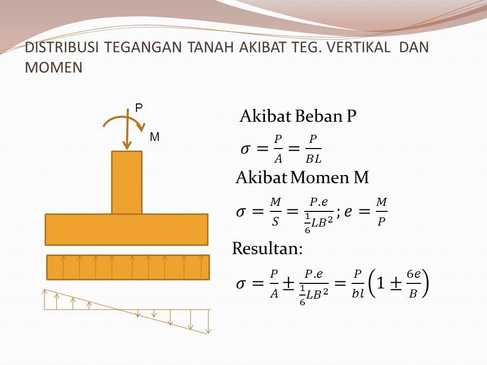 Tegangan kontak akibat beban vertikal dan momen P M e = B/6 q max q min e < B/6 q max q min e > B/6 q max q min B e R