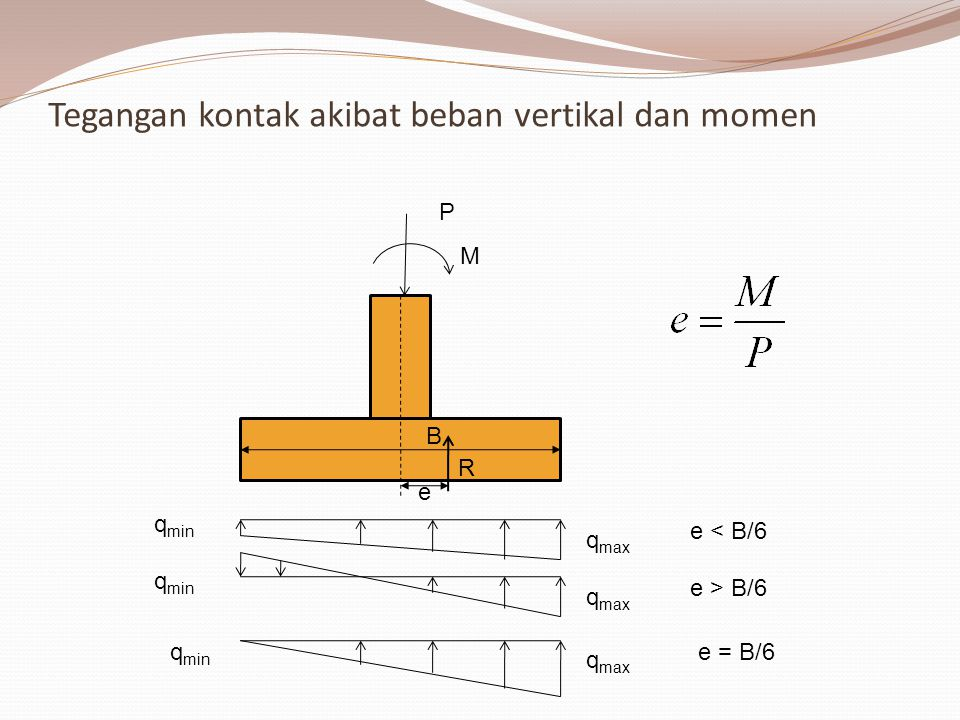 Tegangan akibat titik pusat beban tidak sama dengan titik berat pondasi P e = B/6 q max q min e < B/6 q max q min e > B/6 q max q min e Bila qmin berharga negatif Maka terjadi tegangan tarik Tanah tidak mampu menahan tarik sehingga bagian tanah yang menahan Tarik diaggap tidak mendukung beban