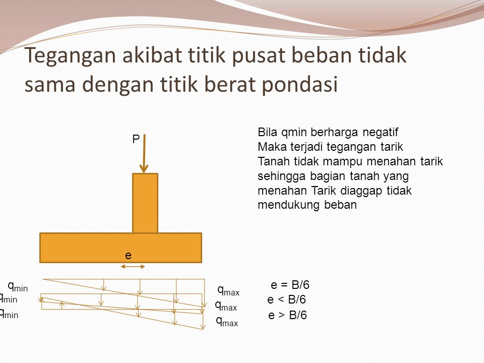 Eksentrisitas Pada Pondasi Lajur e B B-2e Eksentrisitas dalam arah lebar saja B'= B-2e e= M/P Pada kondisi terjadi tegangan Tarik maka harga B pada rumus daya dukug akan diganti dengan B' yang lebih pendek.