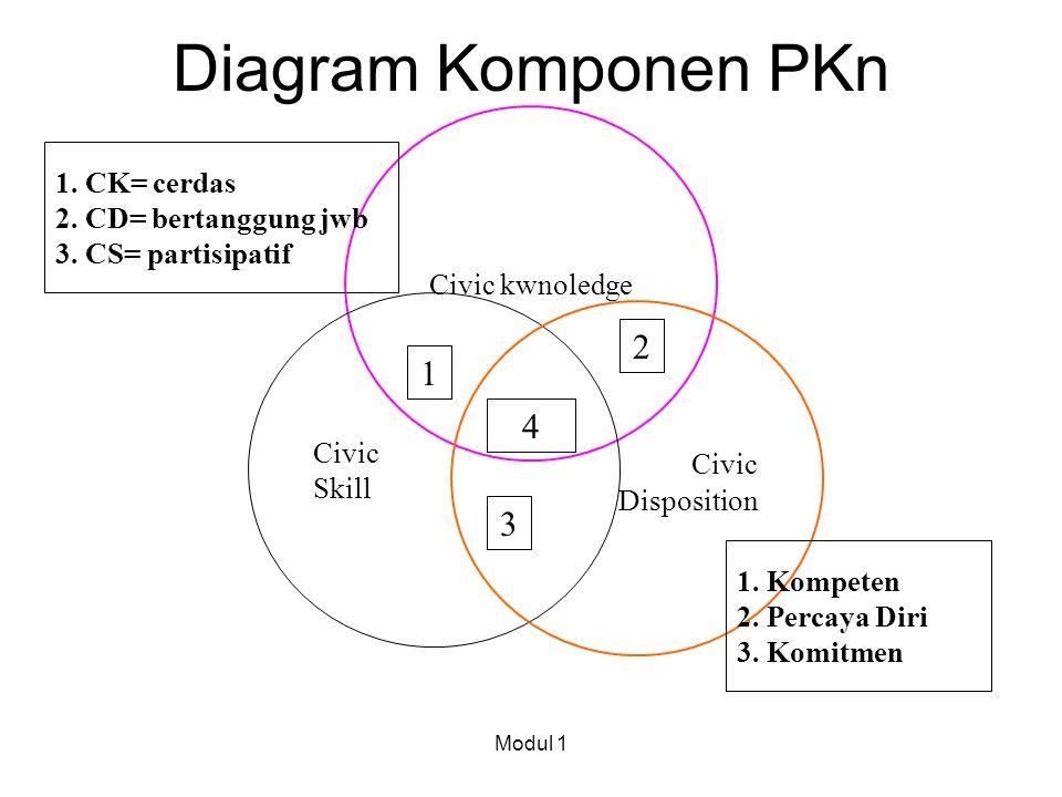 Diagram Komponen PKn Civic kwnoledge Civic Skill Civic Disposition 1 4 3 2 1. CK= cerdas 2. CD= bertanggung jwb 3. CS= partisipatif Modul 1 1. Kompete