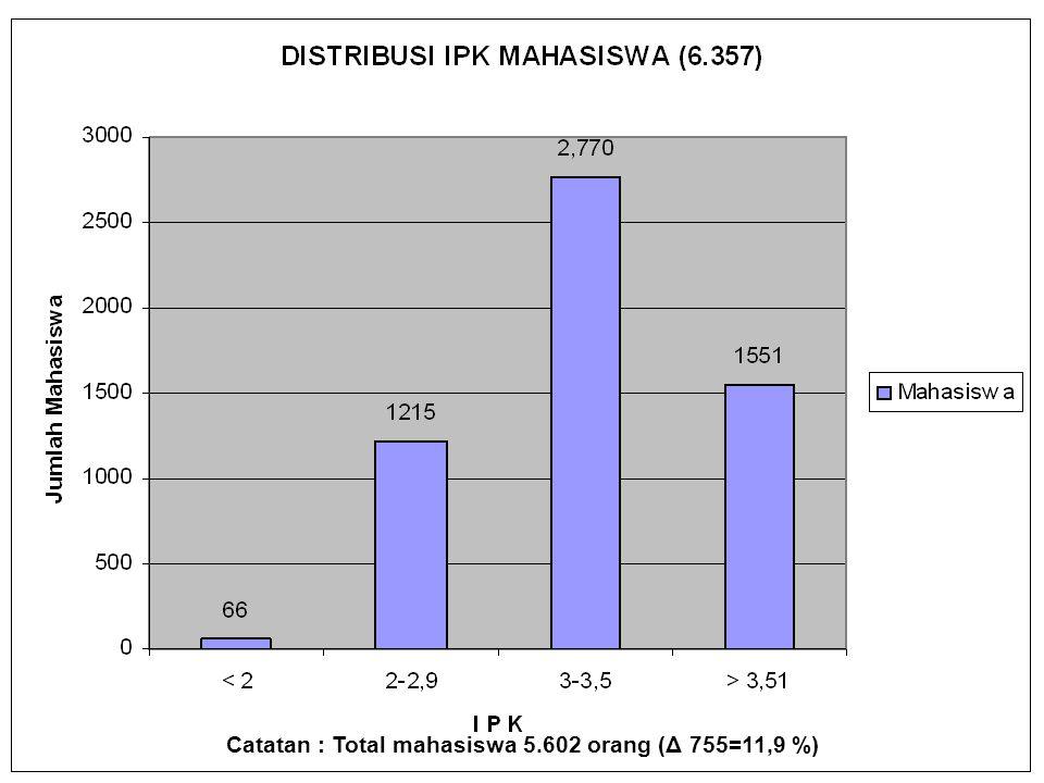 JUMLAH MAHASISWA S1/D4 = 3.135 mahasiswa S2 = 3.141 mahasiswa S3 = 81 mahaiswa Total mahasiswa = 6.357 orang