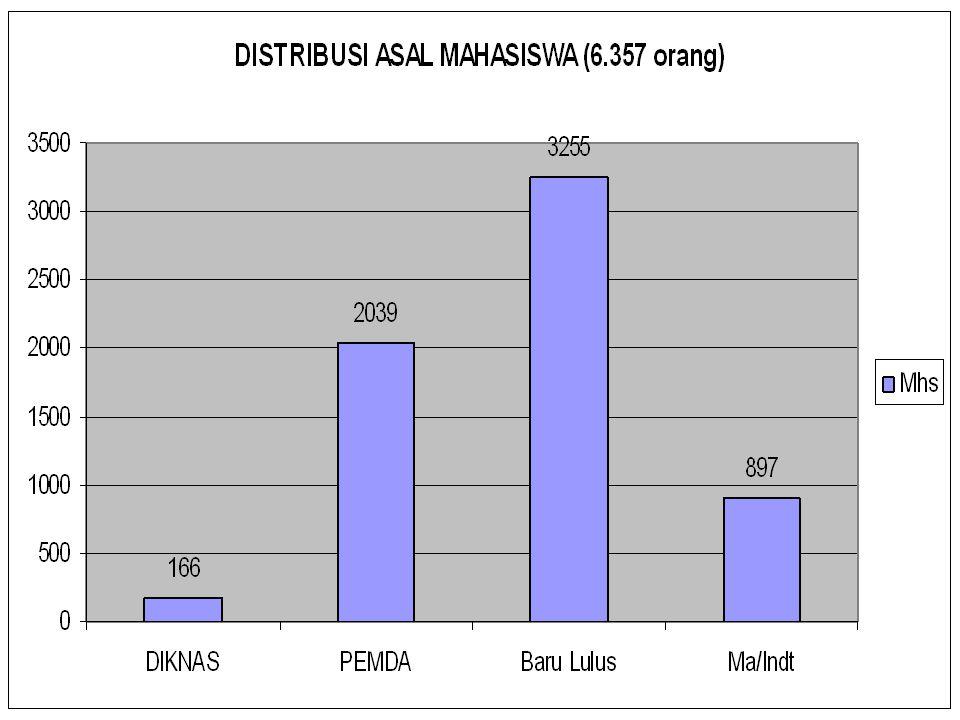 Catatan : Total mahasiswa 5.602 orang (Δ 755=11,9 %)