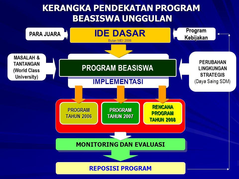 IMPLEMENTASI PROGRAM BEASISWA IDE DASAR Bulan MEI 2006 IDE DASAR Bulan MEI 2006 KERANGKA PENDEKATAN PROGRAM BEASISWA UNGGULAN REPOSISI PROGRAM MASALAH & TANTANGAN (World Class University) PERUBAHAN LINGKUNGAN STRATEGIS (Daya Saing SDM) MONITORING DAN EVALUASI PROGRAM TAHUN 2006 PROGRAM TAHUN 2007 RENCANA PROGRAM TAHUN 2008 PARA JUARA ProgramKebijakan