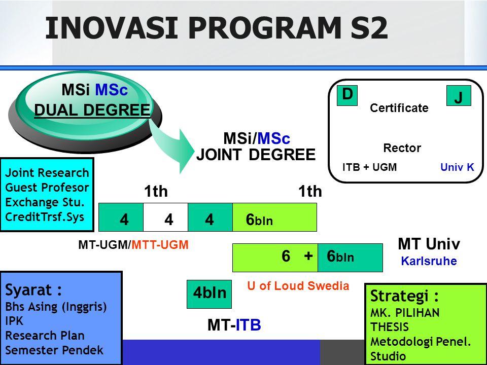 INOVASI PROGRAM S2 1th 1th MT-UGM/MTT-UGM 4 4 4 6 bln 6 + 6 bln MT Univ Karlsruhe 4bln MT-ITB JOINT DEGREE DUAL DEGREE MSi MSc MSi/MSc D J Certificate Rector ITB + UGM Univ K Syarat : Bhs Asing (Inggris) IPK Research Plan Semester Pendek Strategi : MK.