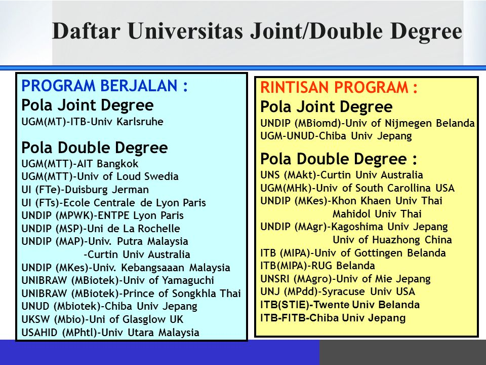 Daftar Universitas Joint/Double Degree PROGRAM BERJALAN : Pola Joint Degree UGM(MT)-ITB-Univ Karlsruhe Pola Double Degree UGM(MTT)-AIT Bangkok UGM(MTT)-Univ of Loud Swedia UI (FTe)-Duisburg Jerman UI (FTs)-Ecole Centrale de Lyon Paris UNDIP (MPWK)-ENTPE Lyon Paris UNDIP (MSP)-Uni de La Rochelle UNDIP (MAP)-Univ.