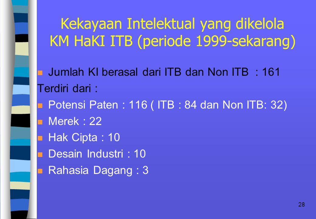 28 Kekayaan Intelektual yang dikelola KM HaKI ITB (periode 1999-sekarang) n Jumlah KI berasal dari ITB dan Non ITB : 161 Terdiri dari : n Potensi Paten : 116 ( ITB : 84 dan Non ITB: 32) n Merek : 22 n Hak Cipta : 10 n Desain Industri : 10 n Rahasia Dagang : 3