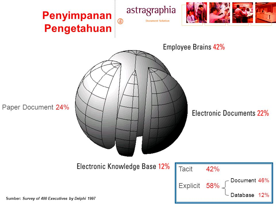 Penyimpanan Pengetahuan Sumber: Survey of 400 Executives by Delphi 1997 Paper Document 24% Tacit 42% Explicit58% Document 46% Database 12%