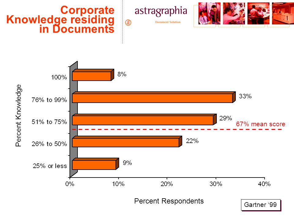 Corporate Knowledge residing in Documents Gartner '99 Percent Knowledge Percent Respondents 67% mean score