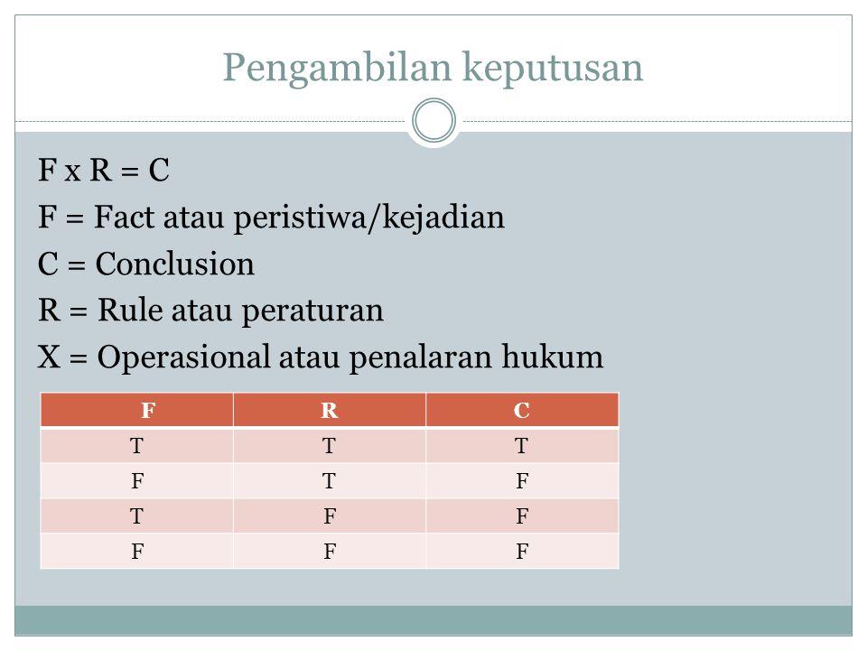 Pengambilan keputusan F x R = C F = Fact atau peristiwa/kejadian C = Conclusion R = Rule atau peraturan X = Operasional atau penalaran hukum FRC TTT FTF TFF FFF