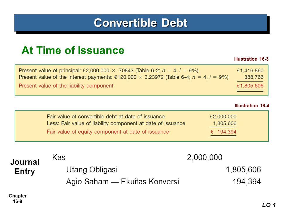 Chapter 16-8 At Time of Issuance Convertible Debt LO 1 Illustration 16-3 Illustration 16-4 Kas 2,000,000 Utang Obligasi 1,805,606 Agio Saham — Ekuitas