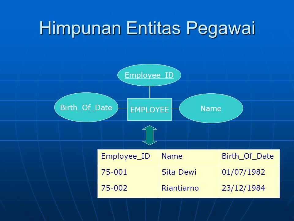 Himpunan Entitas Pegawai EMPLOYEE Employee_ID Birth_Of_Date Name Employee_IDNameBirth_Of_Date 75-001Sita Dewi01/07/1982 75-002Riantiarno23/12/1984