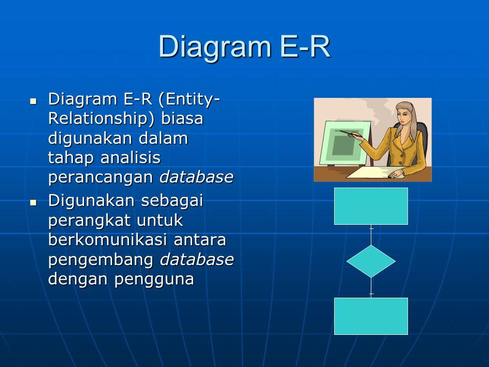 Diagram E-R Diagram E-R berupa model data konseptual, yang merepresentasikan data dalam suatu organisasi dalam bentuk objek-objek dan hubungannya Diagram E-R berupa model data konseptual, yang merepresentasikan data dalam suatu organisasi dalam bentuk objek-objek dan hubungannya Data Data Data