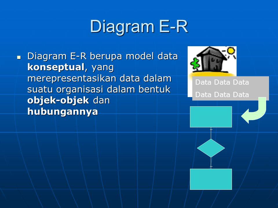 Diagram E-R Diagram E-R berupa model data konseptual, yang merepresentasikan data dalam suatu organisasi dalam bentuk objek-objek dan hubungannya Diagram E-R berupa model data konseptual, yang merepresentasikan data dalam suatu organisasi dalam bentuk objek-objek dan hubungannya Tidak bergantung kepada software yang akan dipakai untuk mengimplementasikan database Tidak bergantung kepada software yang akan dipakai untuk mengimplementasikan database Sejauh ini banyak sekali model notasi yang dipakai untuk membuat diagram E-R Sejauh ini banyak sekali model notasi yang dipakai untuk membuat diagram E-R