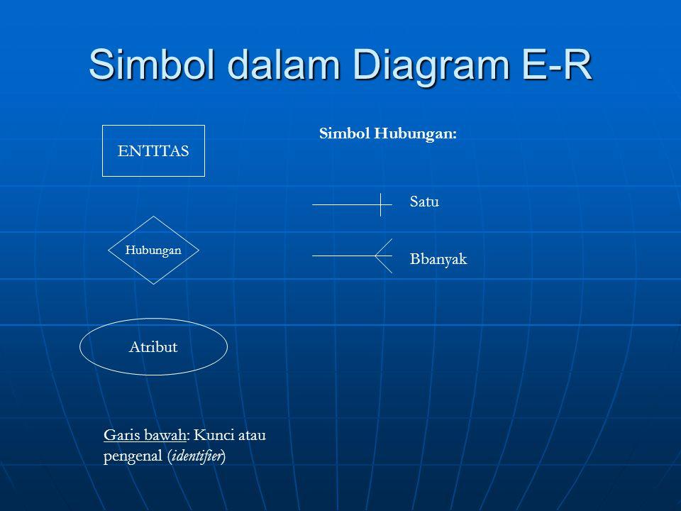 Simbol dalam Diagram E-R ENTITAS Hubungan Simbol Hubungan: Satu Bbanyak Atribut Garis bawah: Kunci atau pengenal (identifier)
