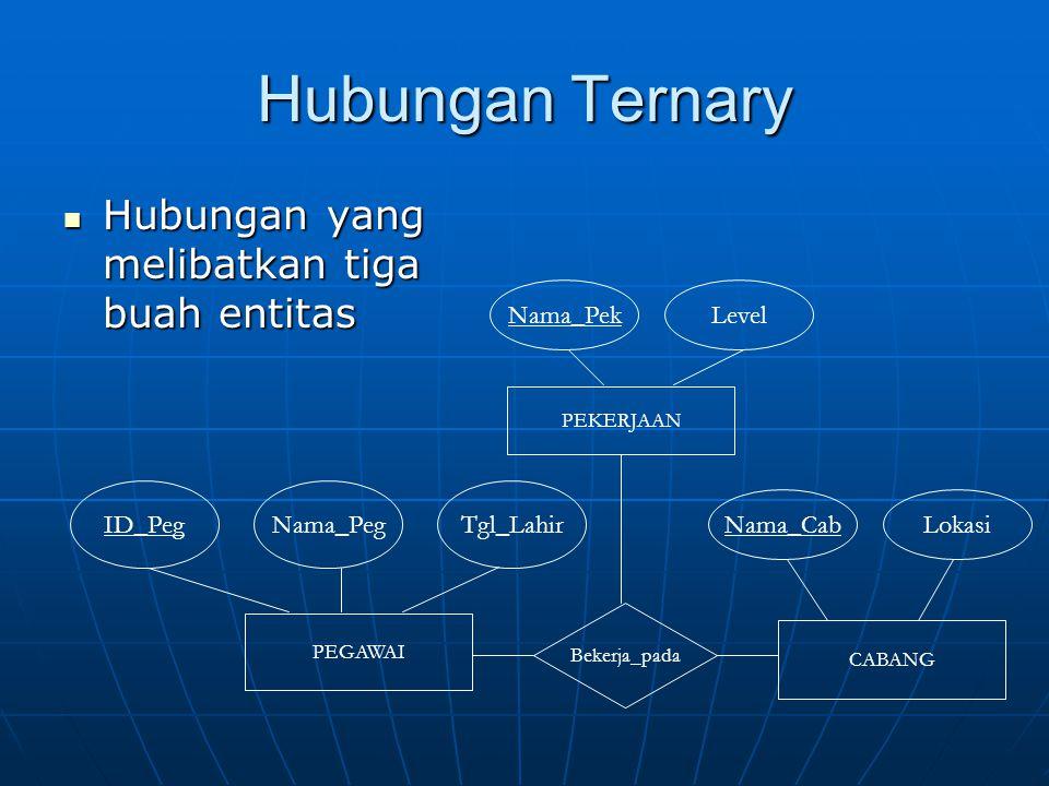 Hubungan Ternary Hubungan yang melibatkan tiga buah entitas Hubungan yang melibatkan tiga buah entitas PEGAWAI ID_PegNama_PegTgl_Lahir CABANG PEKERJAA
