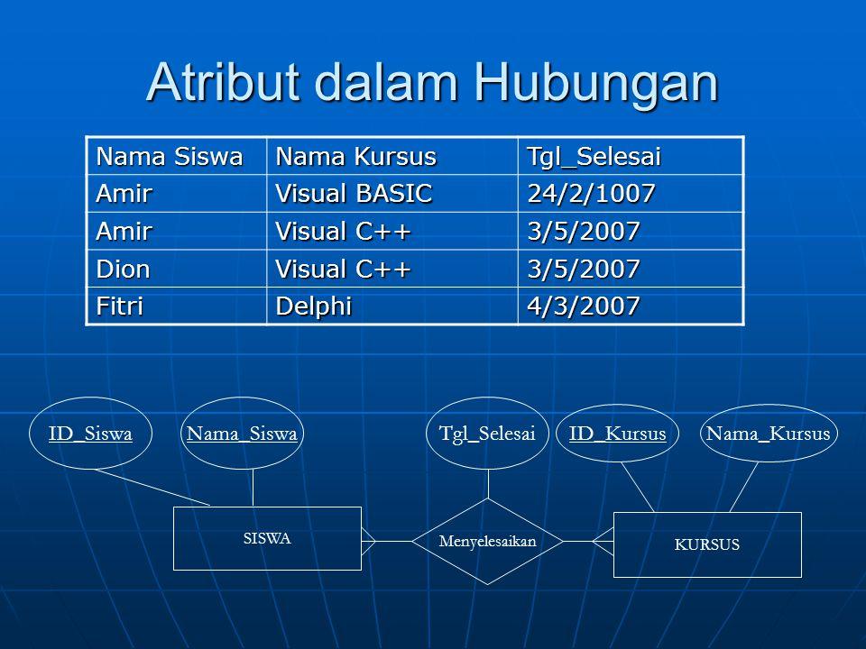 Atribut dalam Hubungan Nama Siswa Nama Kursus Tgl_Selesai Amir Visual BASIC 24/2/1007 Amir Visual C++ 3/5/2007 Dion 3/5/2007 FitriDelphi4/3/2007 SISWA