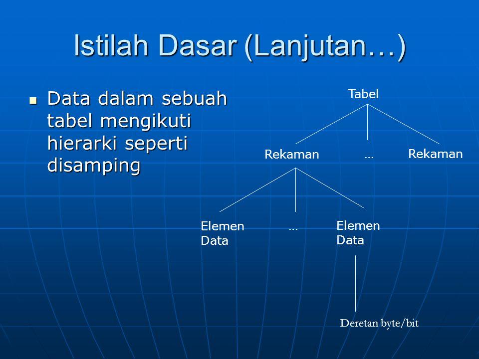 Istilah Dasar (Lanjutan…) Data dalam sebuah tabel mengikuti hierarki seperti disamping Data dalam sebuah tabel mengikuti hierarki seperti disamping Ta