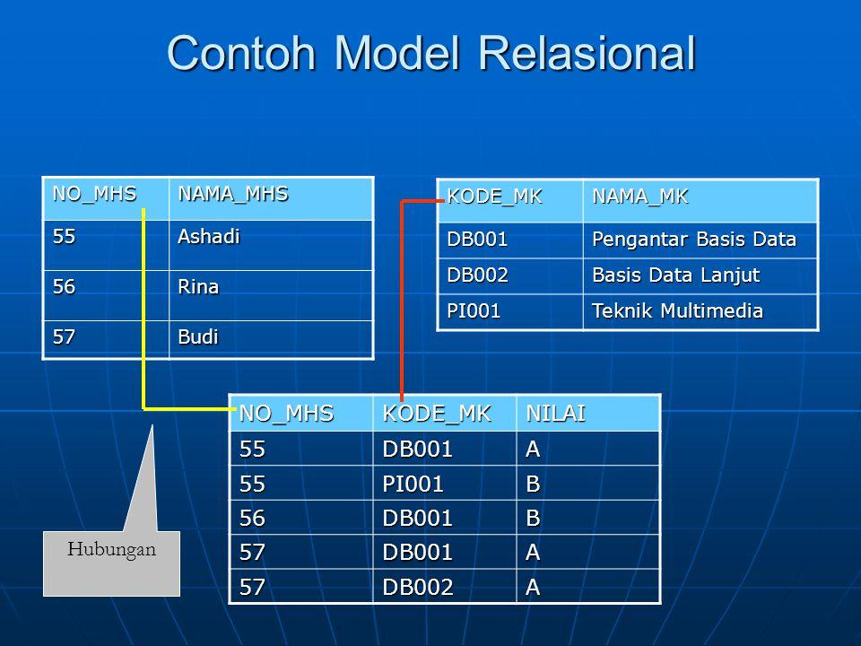 Contoh Model Relasional NO_MHSNAMA_MHS 55Ashadi 56Rina 57Budi KODE_MKNAMA_MKDB001 Pengantar Basis Data DB002 Basis Data Lanjut PI001 Teknik Multimedia