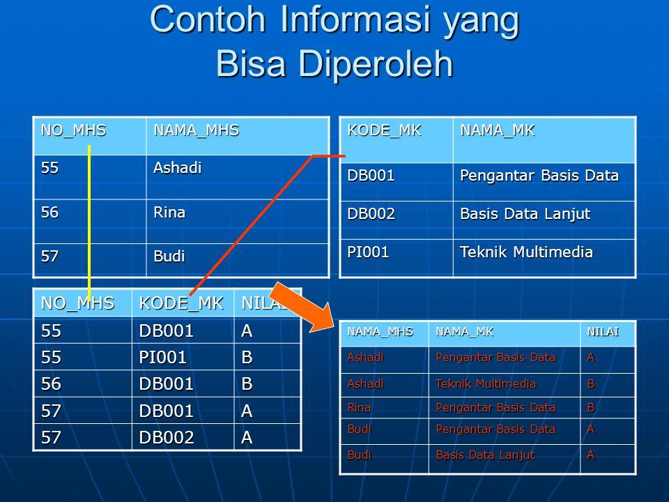 Contoh Informasi yang Bisa Diperoleh NO_MHSNAMA_MHS 55Ashadi 56Rina 57BudiKODE_MKNAMA_MKDB001 Pengantar Basis Data DB002 Basis Data Lanjut PI001 Tekni