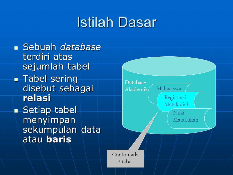 Istilah Dasar Sebuah database terdiri atas sejumlah tabel Sebuah database terdiri atas sejumlah tabel Tabel sering disebut sebagai relasi Tabel sering