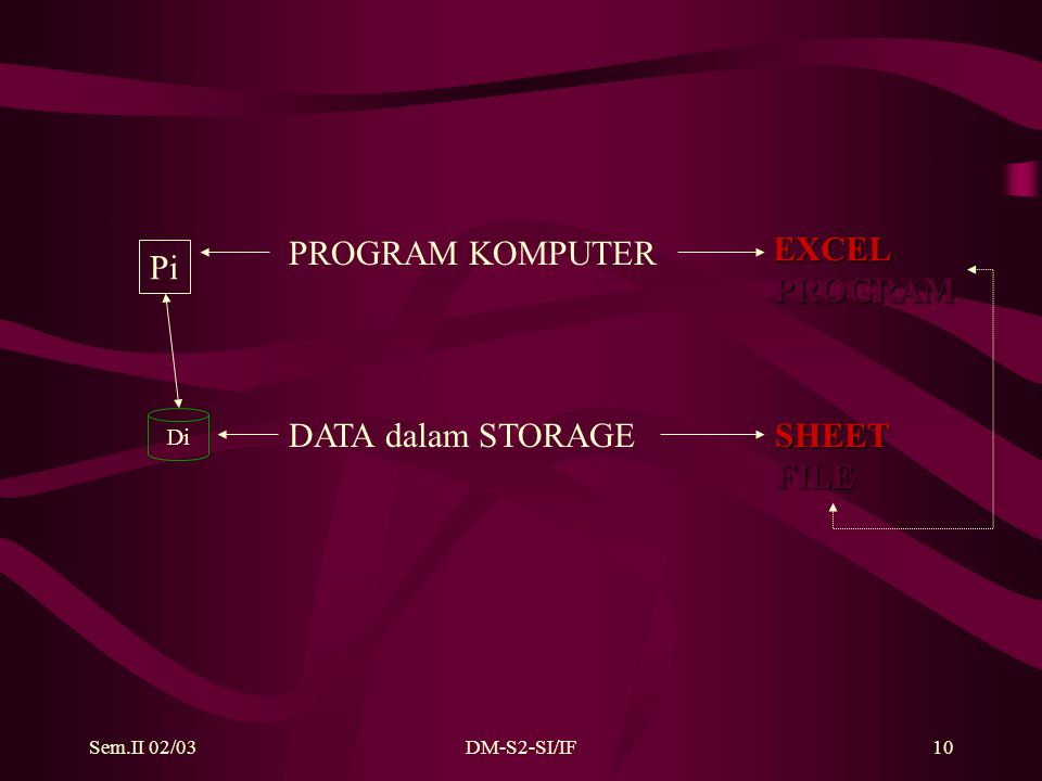 Sem.II 02/03DM-S2-SI/IF10 Pi Di PROGRAM KOMPUTER DATA dalam STORAGE EXCELPROGRAM SHEETFILE