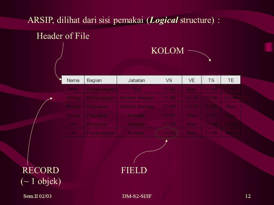 Sem.II 02/03DM-S2-SI/IF12 Uni Pengujian Manajer 1/1/98 Now 1/1/98 1/1/99 Uni Perancangan Manajer 1/1/98 Now 1/1/99 Now KOLOM RECORD (~ 1 objek) FIELD Header of File Logical ARSIP, dilihat dari sisi pemakai (Logical structure) :