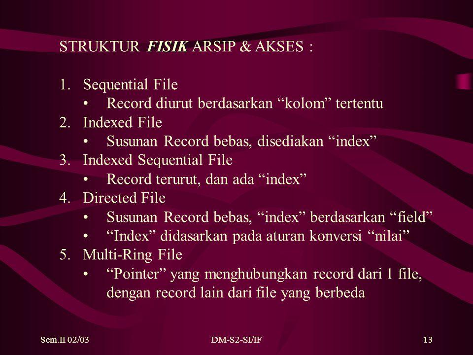 Sem.II 02/03DM-S2-SI/IF13 FISIK STRUKTUR FISIK ARSIP & AKSES : 1.Sequential File Record diurut berdasarkan kolom tertentu 2.Indexed File Susunan Record bebas, disediakan index 3.Indexed Sequential File Record terurut, dan ada index 4.Directed File Susunan Record bebas, index berdasarkan field Index didasarkan pada aturan konversi nilai 5.Multi-Ring File Pointer yang menghubungkan record dari 1 file, dengan record lain dari file yang berbeda