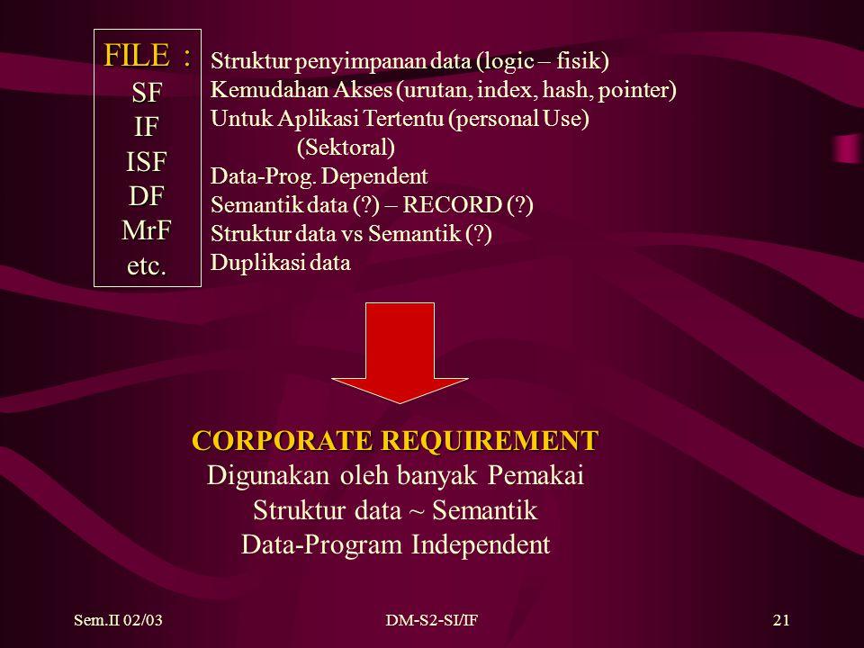 Sem.II 02/03DM-S2-SI/IF21 FILE : SFIFISFDFMrFetc. Struktur penyimpanan data (logic – fisik) Kemudahan Akses (urutan, index, hash, pointer) Untuk Aplik