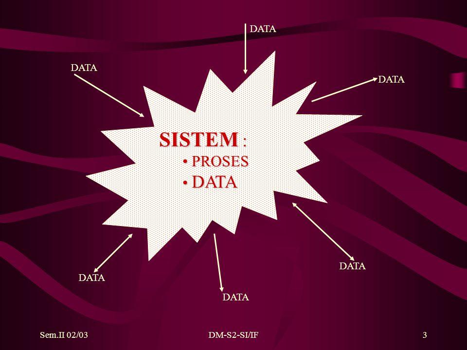 Sem.II 02/03DM-S2-SI/IF3 SISTEM : PROSES PROSES DATA DATA DATA