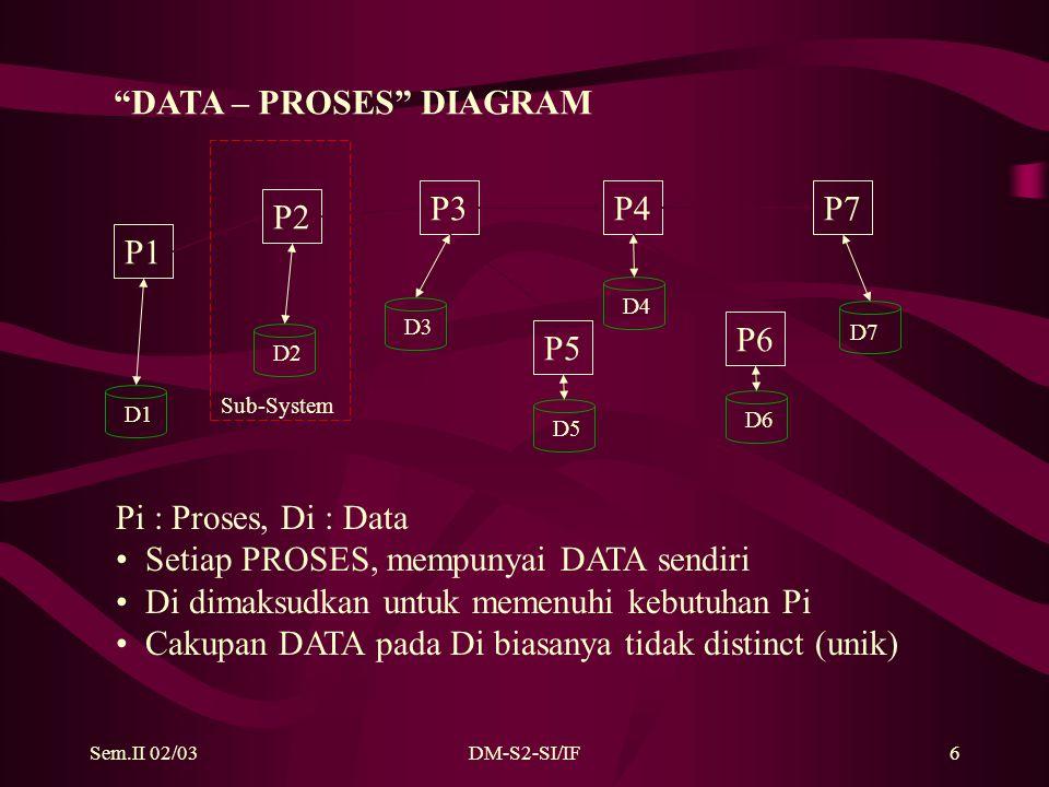 Sem.II 02/03DM-S2-SI/IF6 P1 P6 P5 P2 P3P4P7 D1 D5 D4 D6 D7 D2 D3 Pi : Proses, Di : Data Setiap PROSES, mempunyai DATA sendiri Di dimaksudkan untuk memenuhi kebutuhan Pi Cakupan DATA pada Di biasanya tidak distinct (unik) DATA – PROSES DIAGRAM Sub-System